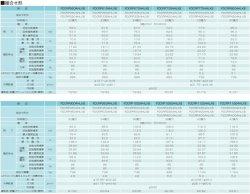 画像4: 三菱重工 ビル用マルチエアコン更新用・リフレッシュマルチ R-LX4シリーズ 【FDCRP5604HLXB】