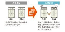 画像2: 三菱電機 ビル用マルチエアコン NEW 冷暖切替 シティマルチ Y GRシリーズ(標準タイプ)【PUHY-P1000SDMG4】